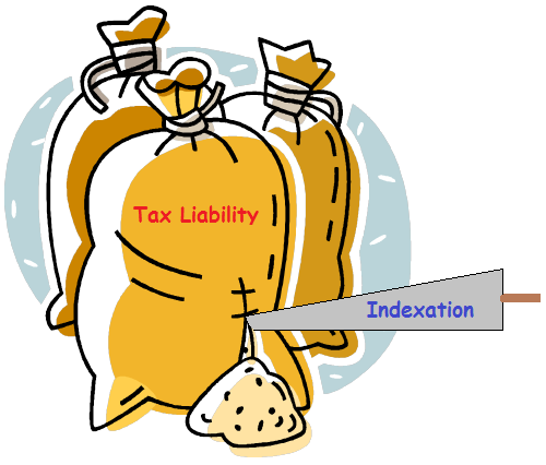 Indexation Reduces Tax Liability