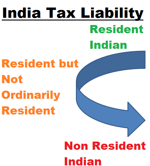 India Tax Liability for Residential Status