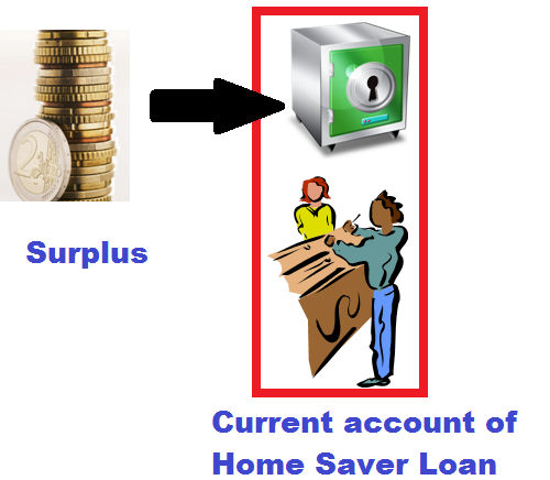 Surplus to Current Account of Home Saver Loan