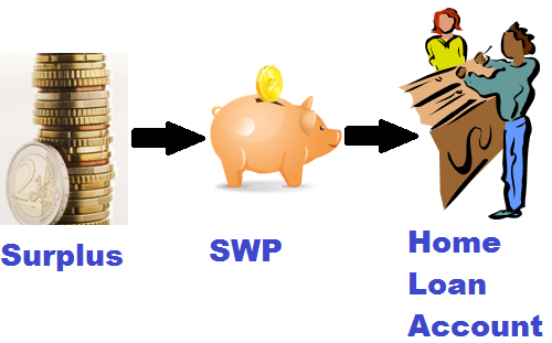 Surplus to SWP to Home Loan Account