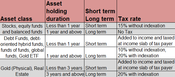 Capital Gains Tax for Assets and Duration