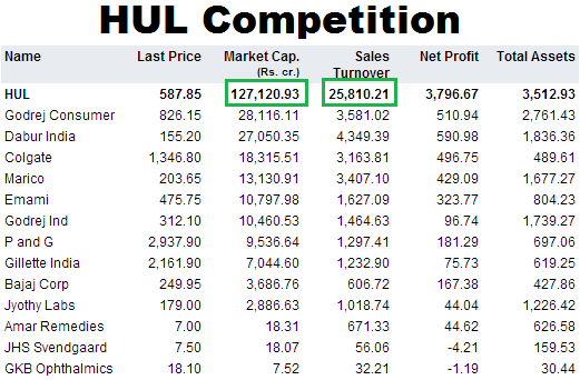 HUL Competition
