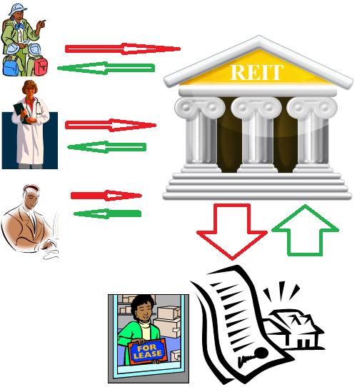 How REIT Works