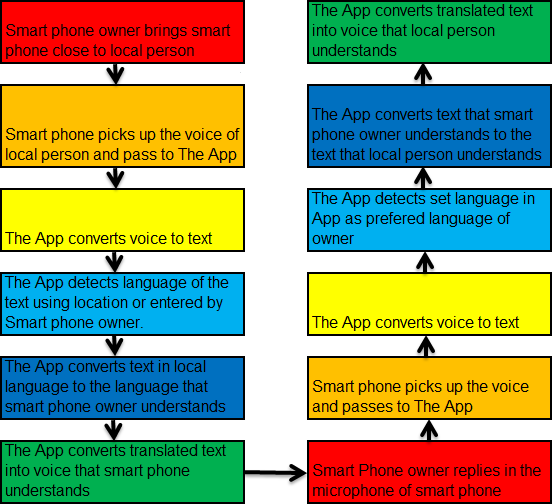 Process Flow of Voice Translate Voice