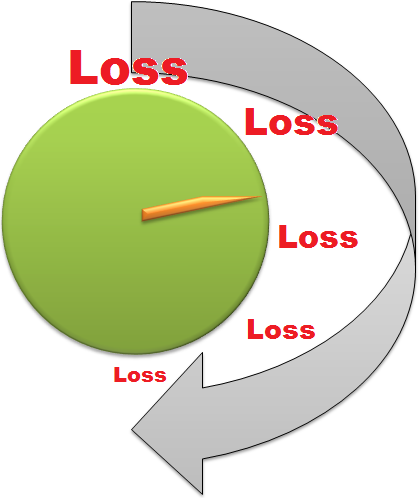 Reduce Loss with Time