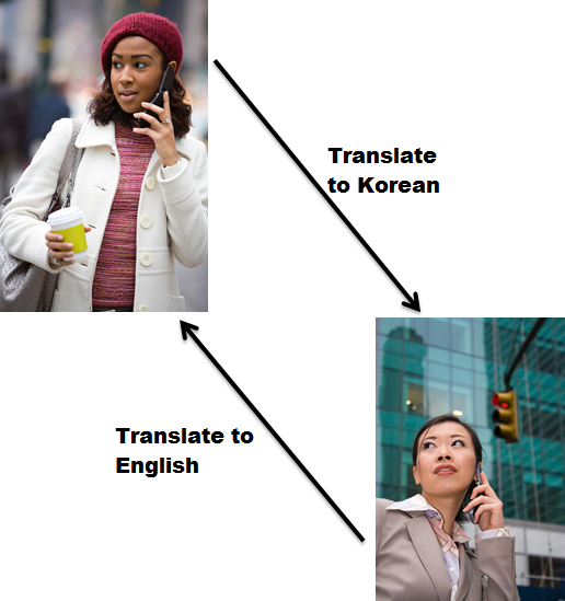 Translate Languages Korean to English in Phone Call