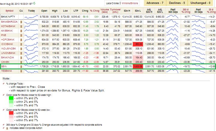 CNX Bank Stocks on Aug 08 2013