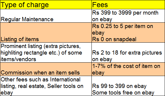 Charges for Selling on Online Marketplace